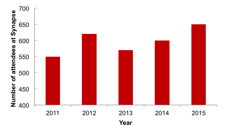Number of attendees at Synapse over the past five years, which has seen a steady organic growth.